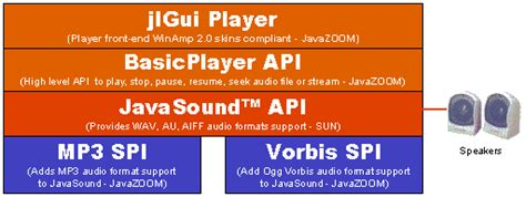 api design guidelines java jlgui basicplayer developer guide