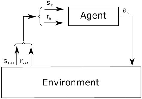 pattern classification in wireless networks sensors free full text self learning power control in