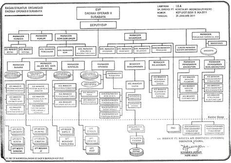 struktur biografi adalah tujuan struktur dan proses dari suatu organisasi
