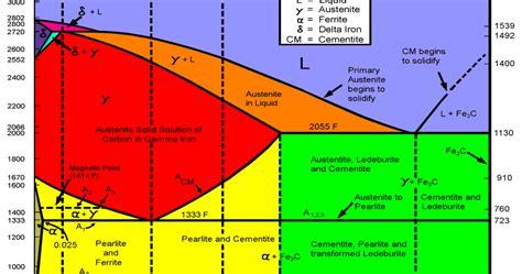 ilmu  informasi diagram fec karbida besi