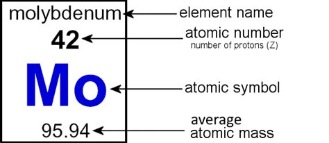 How To Read Periodic Table by Activity Practicing Atomic Structure 2