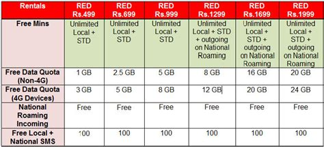 vodafone mobile plans vodafone launches post paid plans with unlimited local