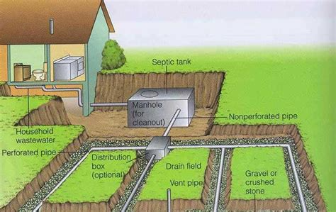 buying a house with a septic system septic systems how they work and how to keep them working