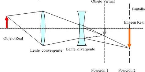 imagenes virtuales lentes convergentes bibliotequilla experimento lentes divergentes