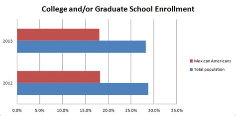 Mba Graduate Statistics by Hopeful Gains In Higher Education For Mexican Americans
