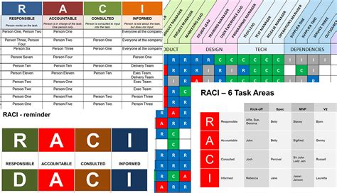 Powerpoint Raci Presentation Template Matrix Powerpoint Template