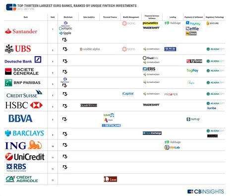 best bank to invest in where top european banks are investing in fintech in one