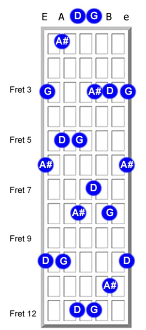 gm chord variations 7sus4 chords for guitar e7 chord