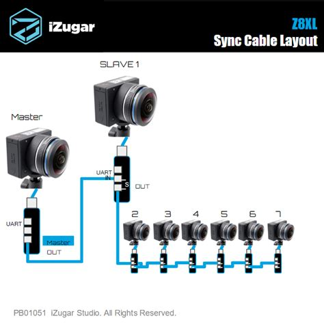 layout xl connectivity faq izugar