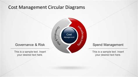 Cost Management Cost Management Circular Diagram 2 Items Slidemodel