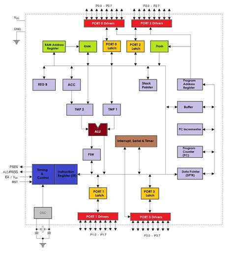 block diagram of 8051 microcontroller 8051 microcontroller architecture architecture