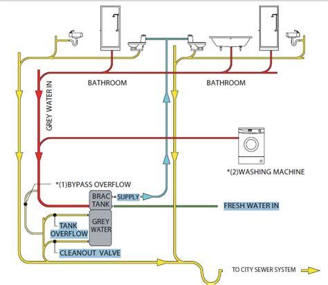 house water system design brac grey water system repurposed green design pinterest