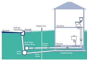 Plumbing Sewer Line Sanitary Vent Diagram Sanitary Free Engine Image For