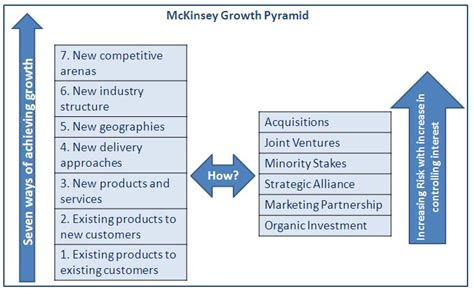 strategy document template mckinsey strategy crackmba