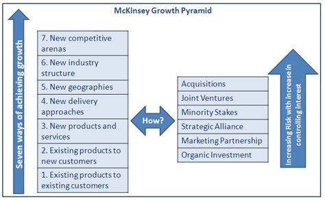 mckinsey growth pyramid crackmba