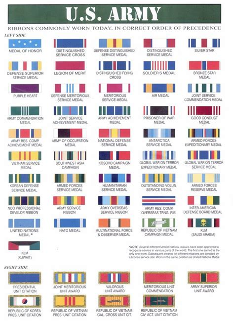 military badges and rank medals of america u s army ribbons ww2 443 kb gif u s army medals 748