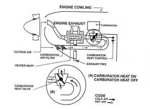 Fuel System Cessna 172 Carbuertor Images Frompo
