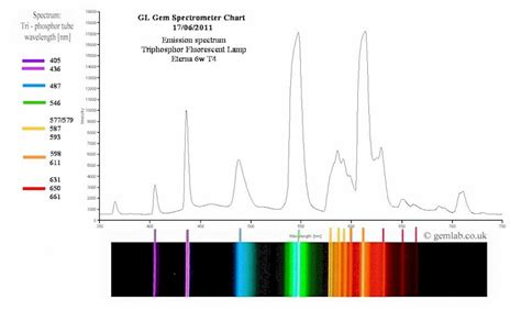 Tungsten L Spectrum by Gemlab Co Uk At J K Harris For Professional Gemmologists