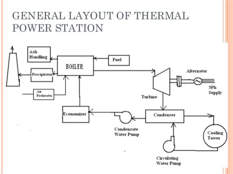 layout of modern steam power plant 95 7 3 high pressure oil pump diagram 95 free engine