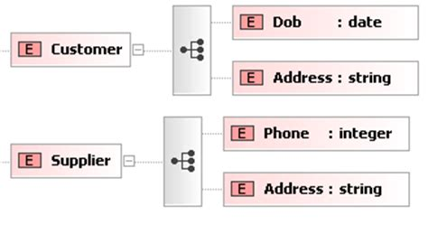 attribute pattern xsd xml schema tutorial defining elements and attributes