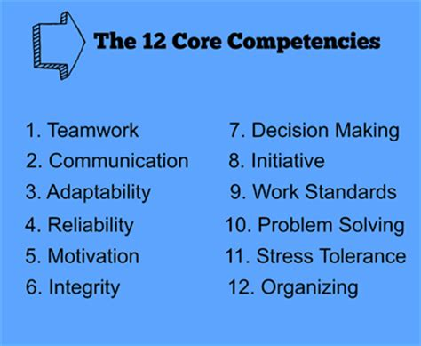 Best Resume Qualifications by 12 Core Competencies