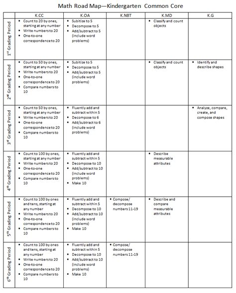 kindergarten curriculum map template tips on student classroom and parent