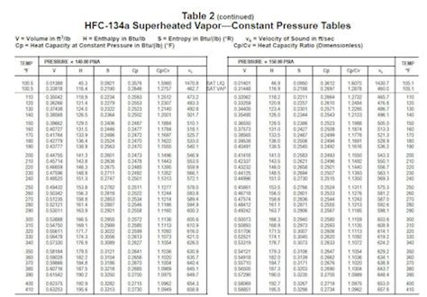 R 134a Tables by Centrifugal Compressor Efficiency Part 2