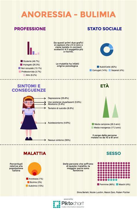 alimentazione anoressia infografica anoressia bulimia science pub