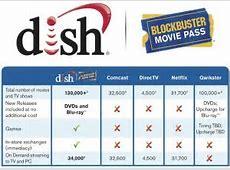 Dish Launch Netflix Rival Blockbuster Movie Pass Indieplex Reviews