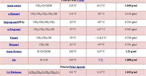 bedanya kapasitor polar dan nonpolar i of my pelarut polar dan non polar