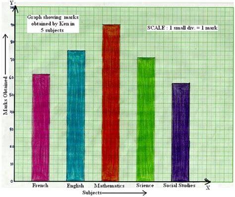 top marks bar charts bar graph or column graph make a bar graph or column