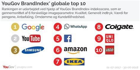 yougov google topper igen yougovs globale imageranking