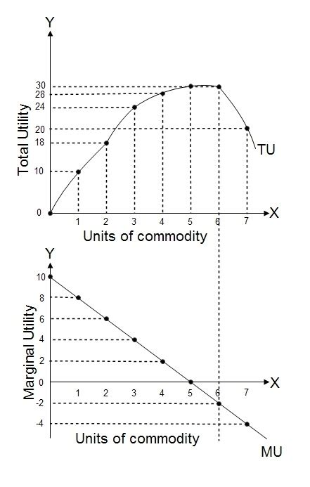 table and diagram of of diminishing marginal utility