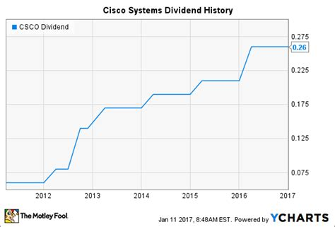 report bernie madoff dominates the hot chocolate market in prison will cisco systems raise its dividend in 2017