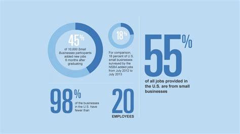Goldman Sachs Small Business Mba Program by Goldman Sachs And 10 000 Small Businesses