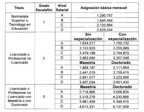 salario docente 2016 pdf decreto 1116 paga m 193 s ser congresista que docente 191 es justo blogs