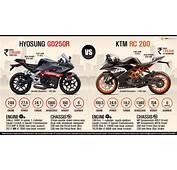 Hyosung GD250R Vs KTM RC 200