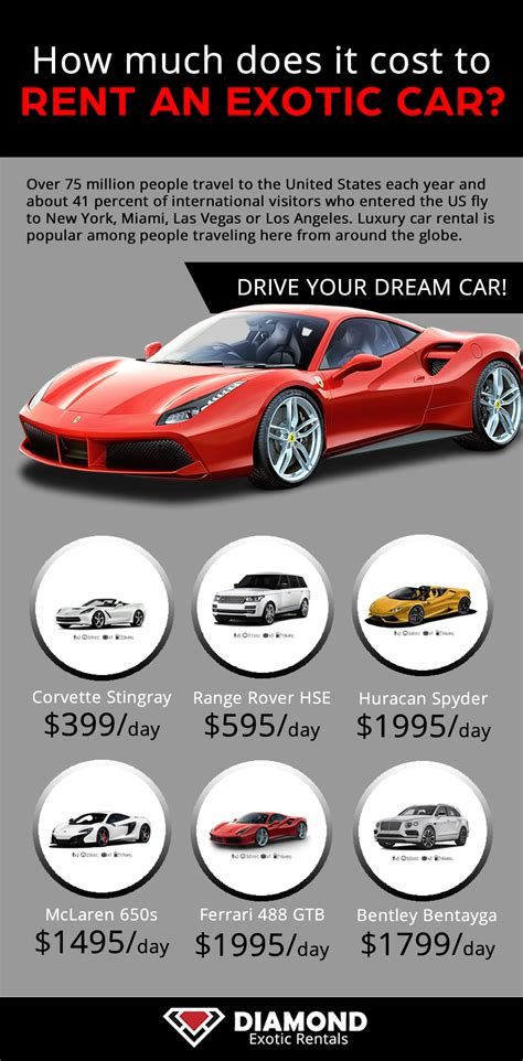 cost of luxury cars and luxury car rentals at rentals