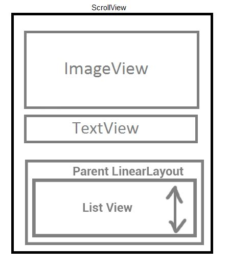 java layout fill parent android non scrollable listview inside scrollview