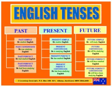 english grammar themes teach english on skype and be your english teacher