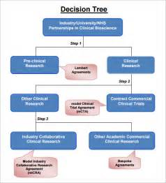 Yes No Decision Tree Template by Sle Decision Tree 7 Documents In Pdf