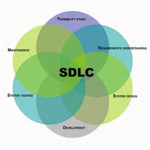 design definition in sdlc system development life cycle maintenance eternal