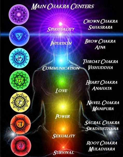 Spirit Science ~ Chakras   Global Light Minds