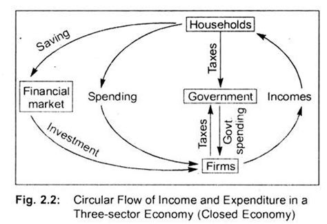 the circular flow of income diagram shows national income definitions circular flow and concepts