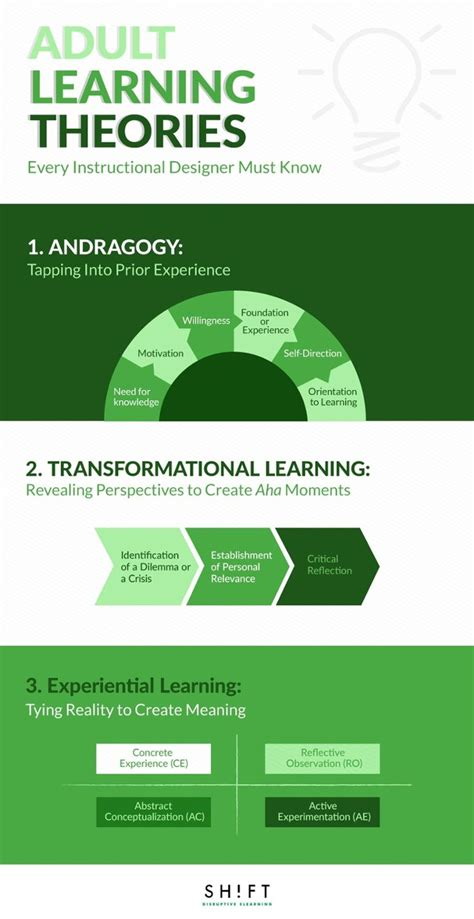 instructional design certificate uk the 25 best adult learning theory ideas on pinterest