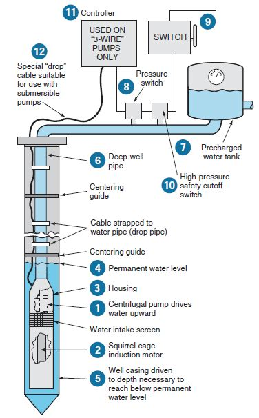 submersible pumps basic information and diagram kw hr power metering information site