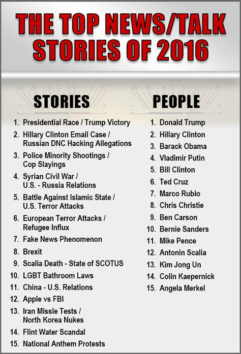 Stories In by Talk Radio Looks At The Top Stories Of 2016
