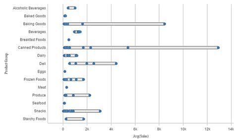 qlik sense cloud tutorial distribution plot qlik sense cloud