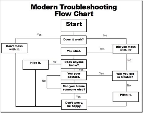 troubleshooting flowchart template troubleshooting live learn
