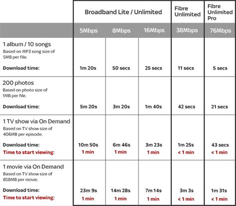 what is a speed table sky help broadband speeds explained